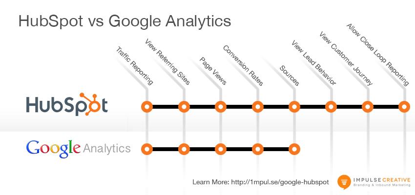 Google-vs-Hubspot