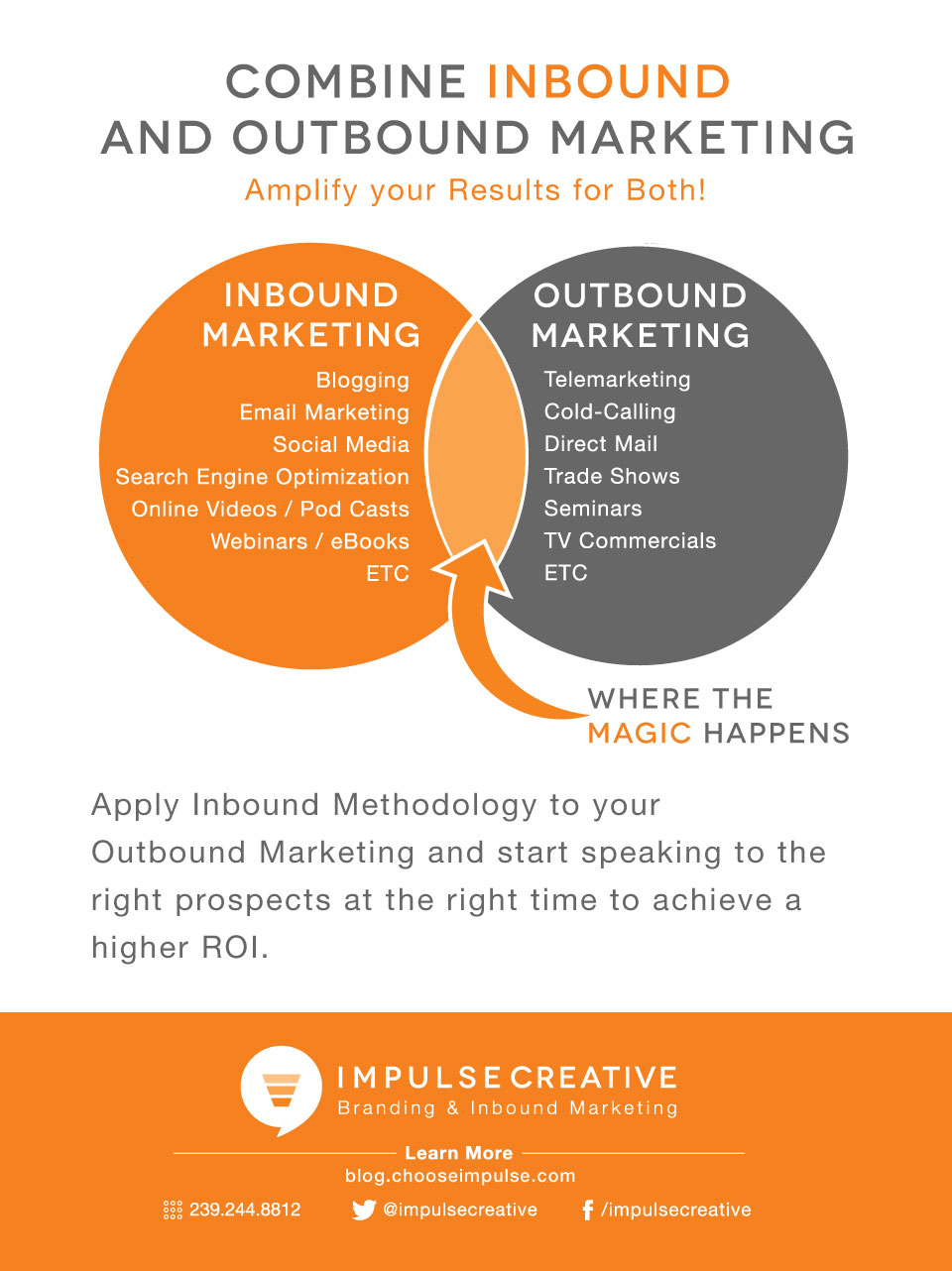 Merge Inbound & Outbound Marketing to Drive Success