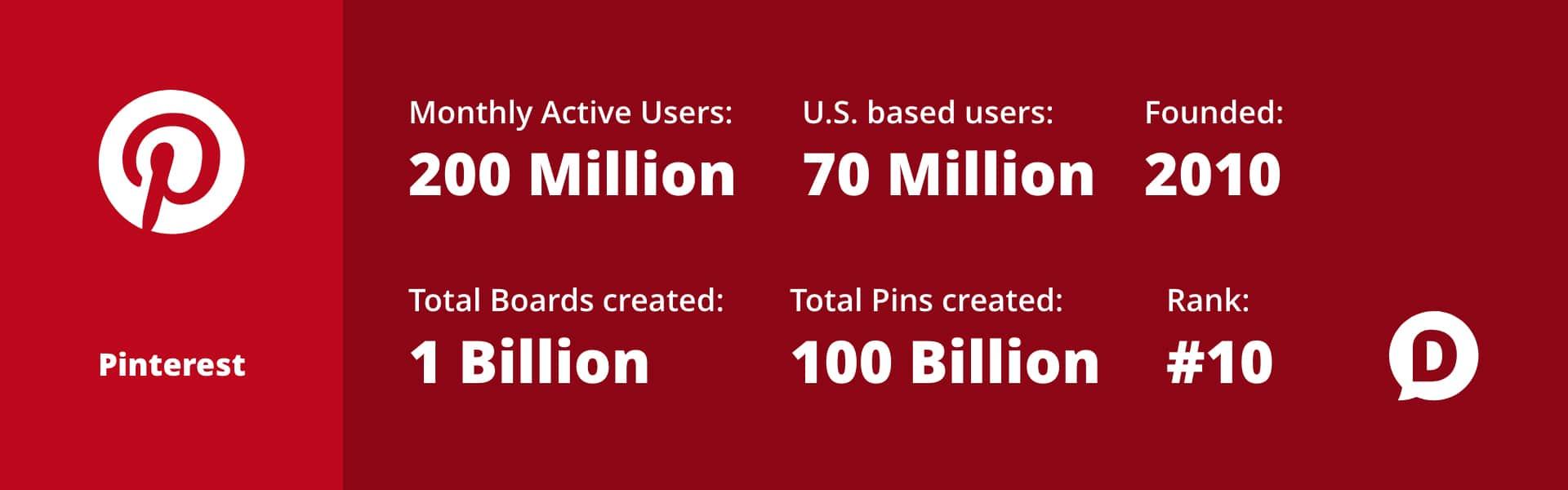 Pinterest stats as 1 of 6 Alternatives to Facebook for Social Media Marketing