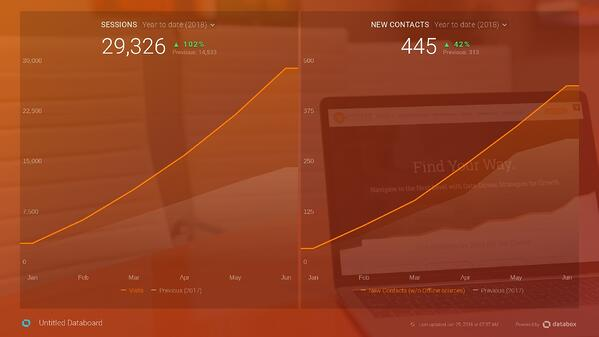 Website Redesign Case Study: 100% increase in Traffic / 42% increase in Leads in 6 months