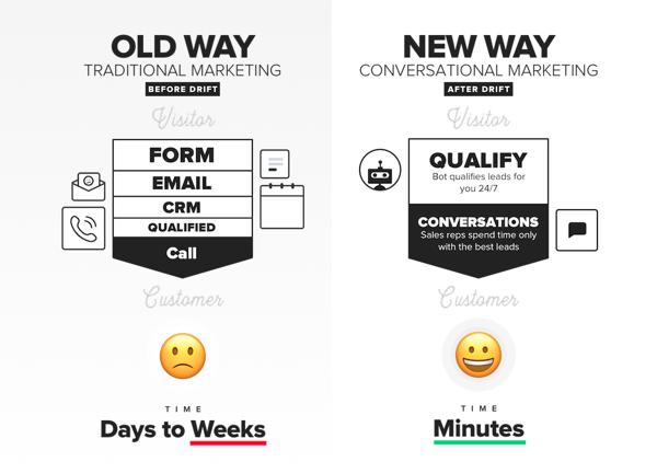 Conversational Marketing Methodology