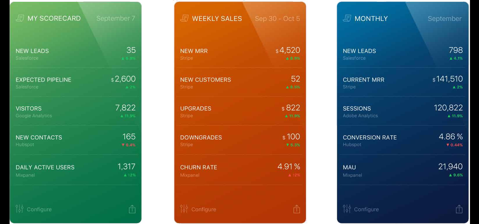 Databox Scorecards