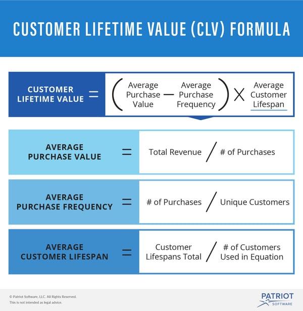 customer-lifetime-value-visual
