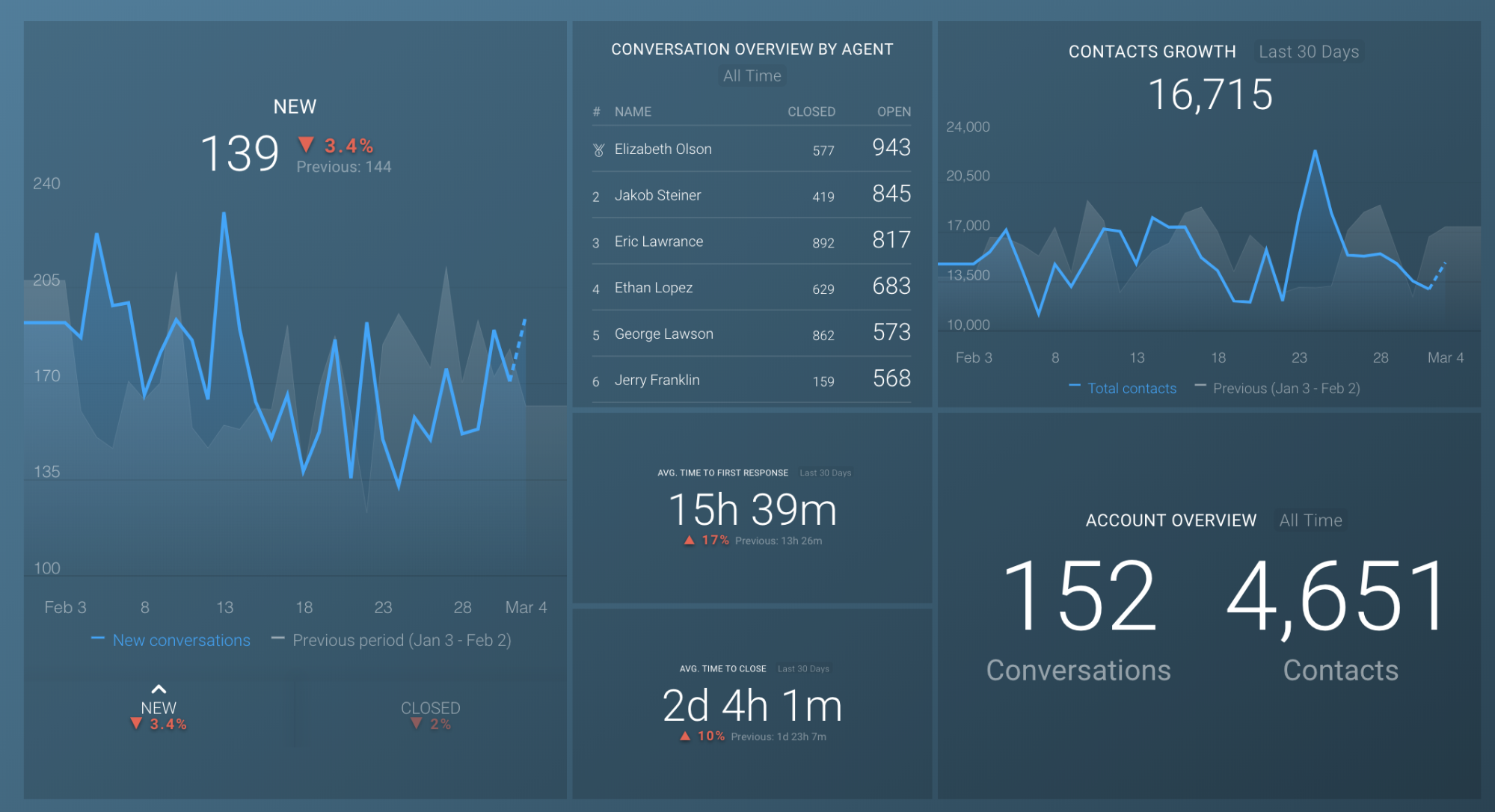 drift vs hubspot conversations reporting drift and databox