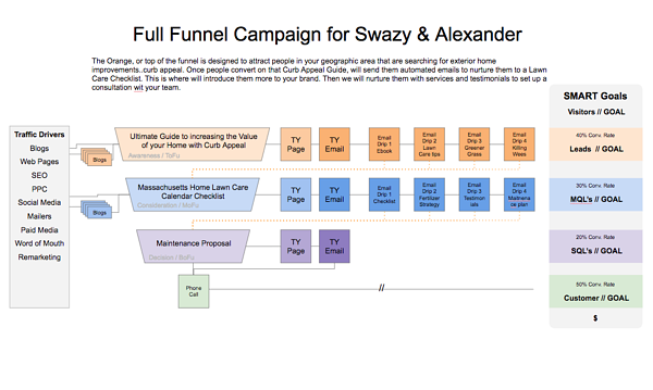 full-funnel-inbound-campaign