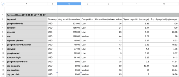 google-adwords-exported-keyword-data
