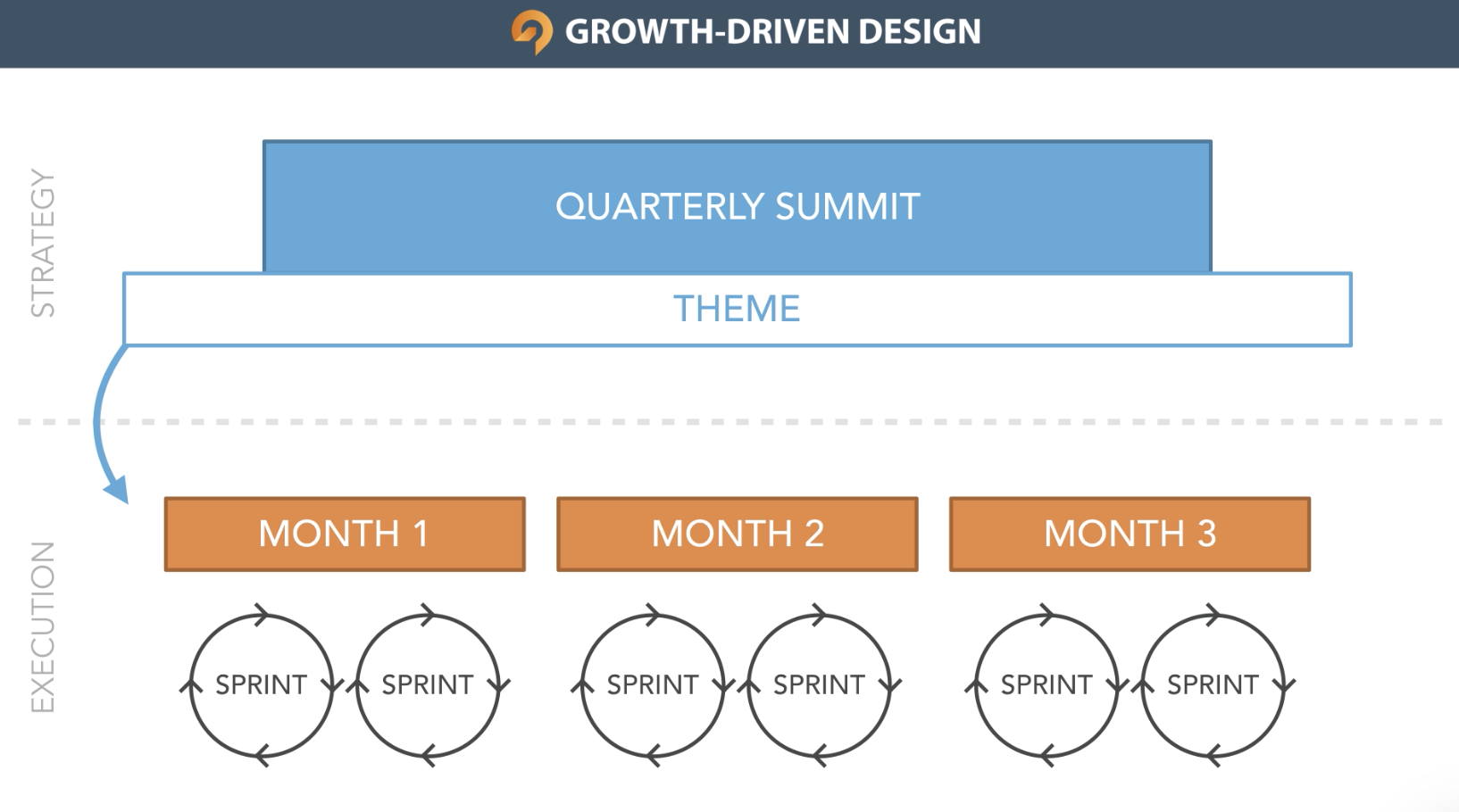 growth-driven-design-continuous-improvement-stages-sprints