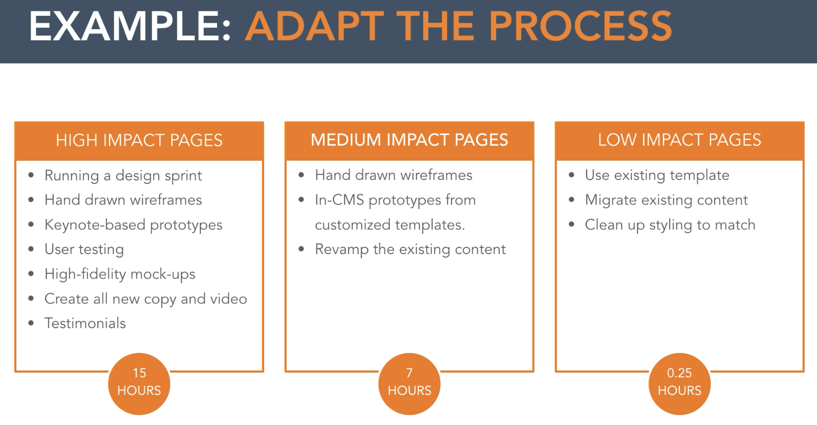 growth-driven-design-determining-high-impact-pages