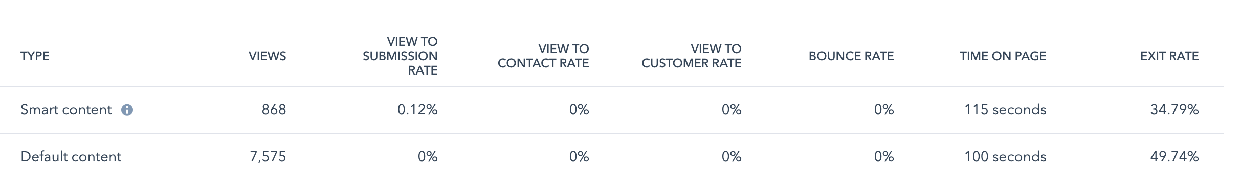 homepage bounce rate case study impulse creative first example