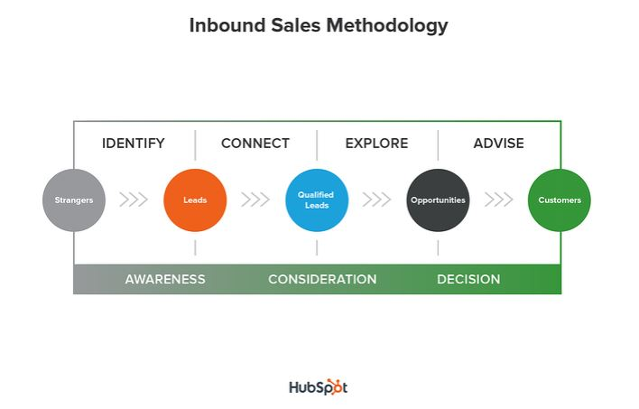 HubSpot's inbound sales methodology