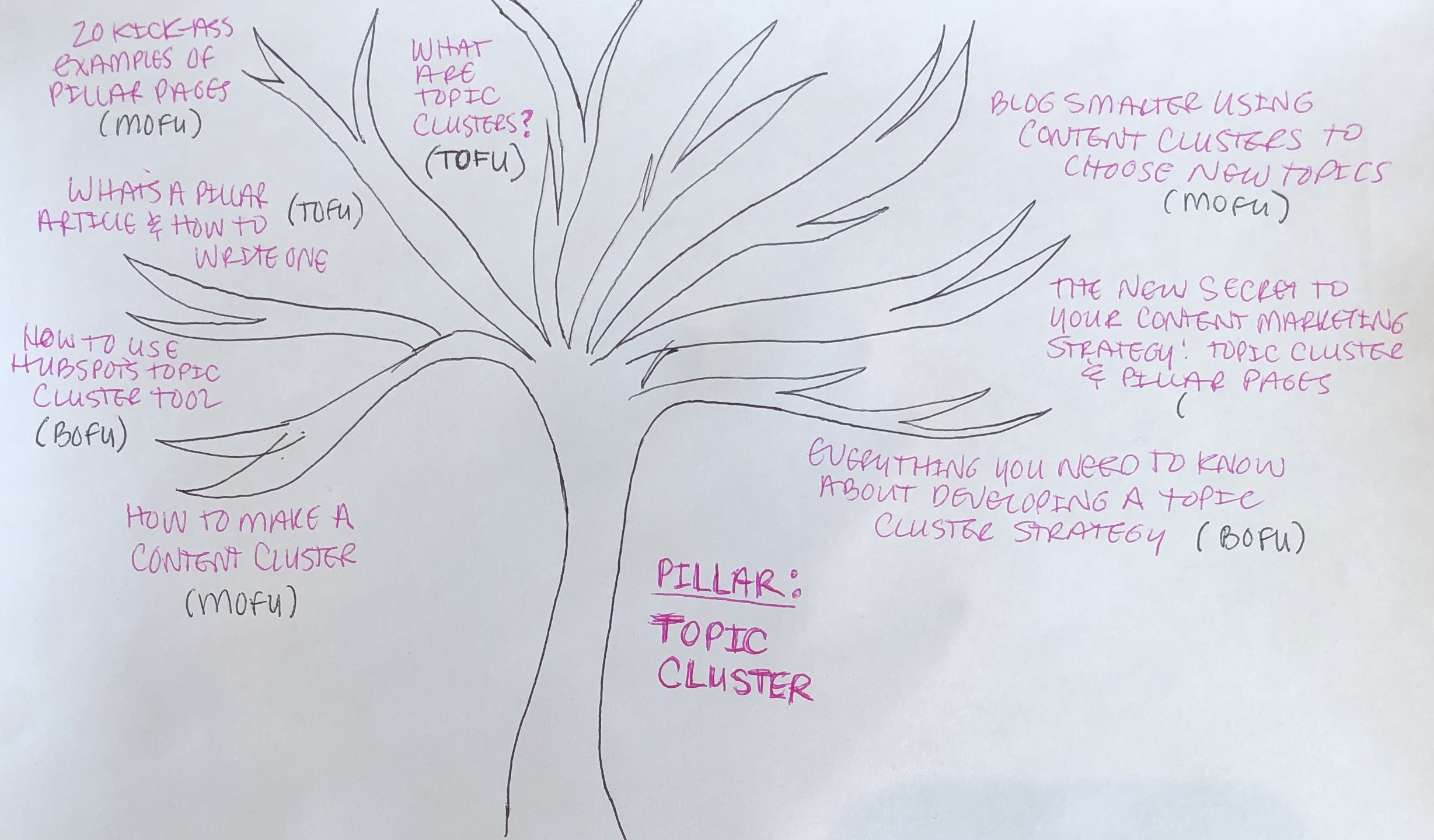 mind-mapping-content-cluster-tree