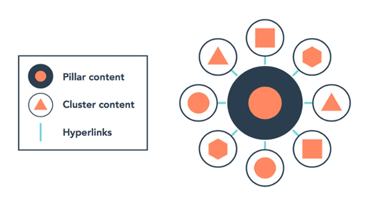 topic-cluster-hubspot