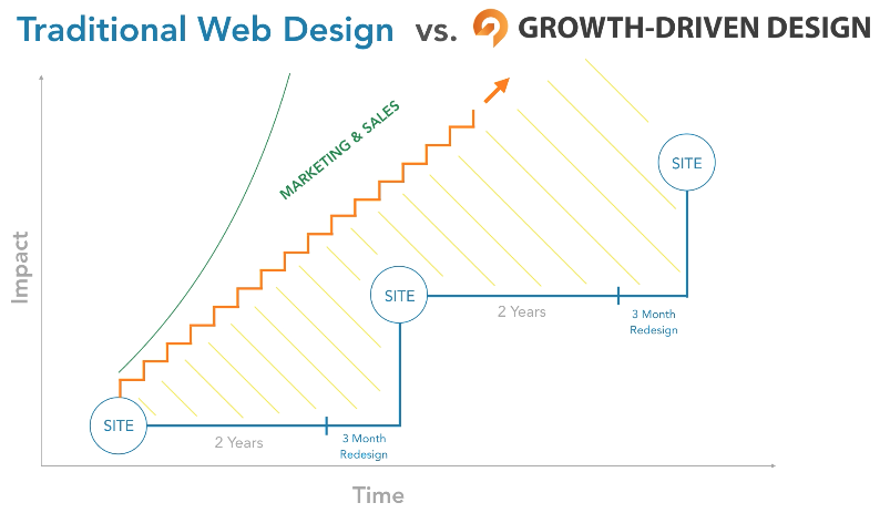traditional-web-design-vs-growth-driven-design-approach