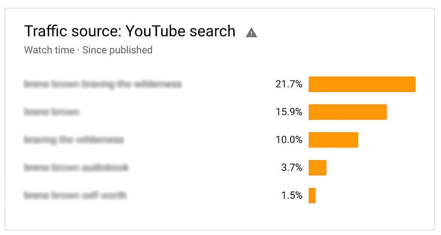traffic-sources-youtube-algorithm-keywords