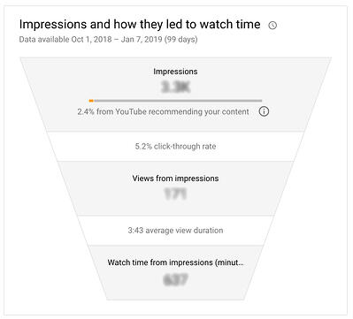 youtube-watch-time-more-important-than-views