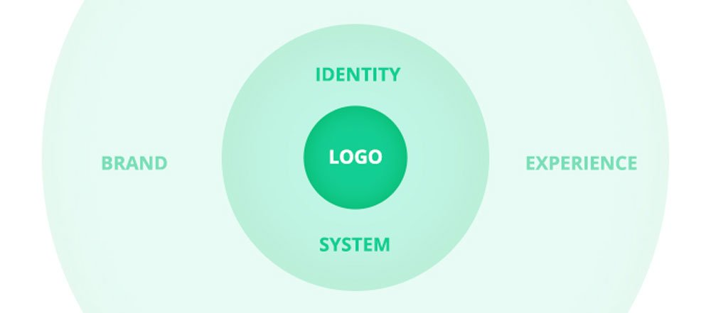 A Logo Is Part of Your Brand Identity System