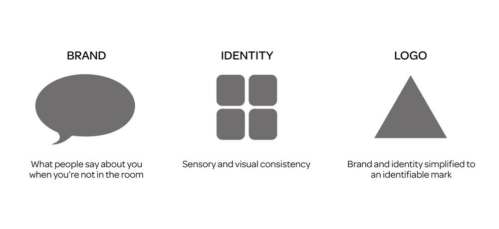 A logo is a brand identity simplified into an identifiable mark