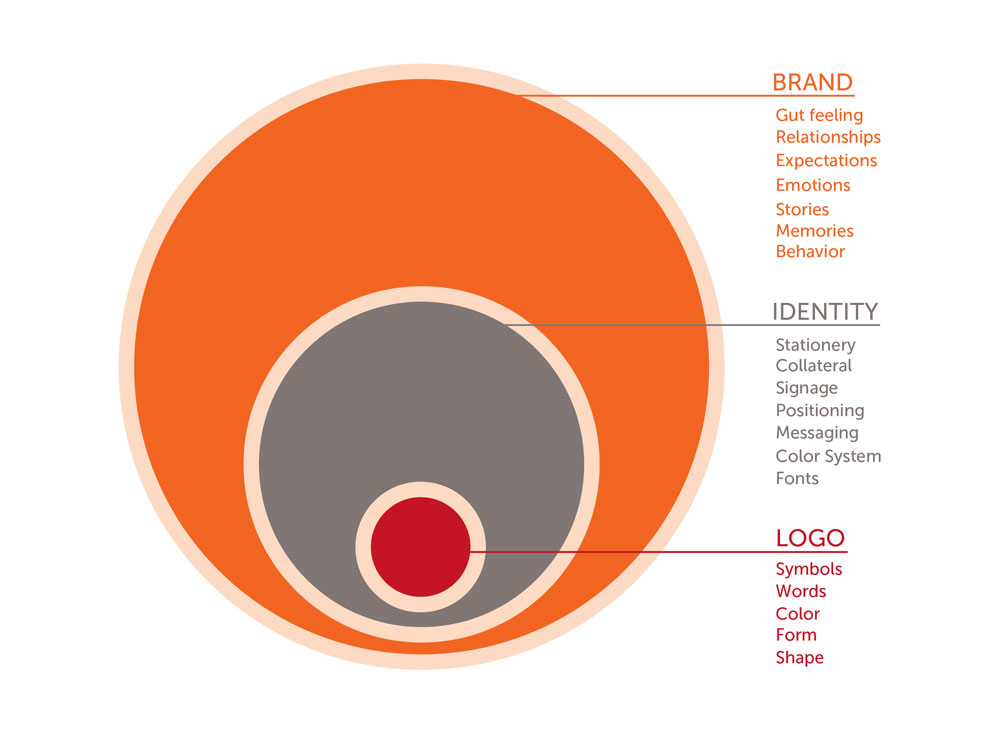 A logo should be designed to symbolize your brand identity