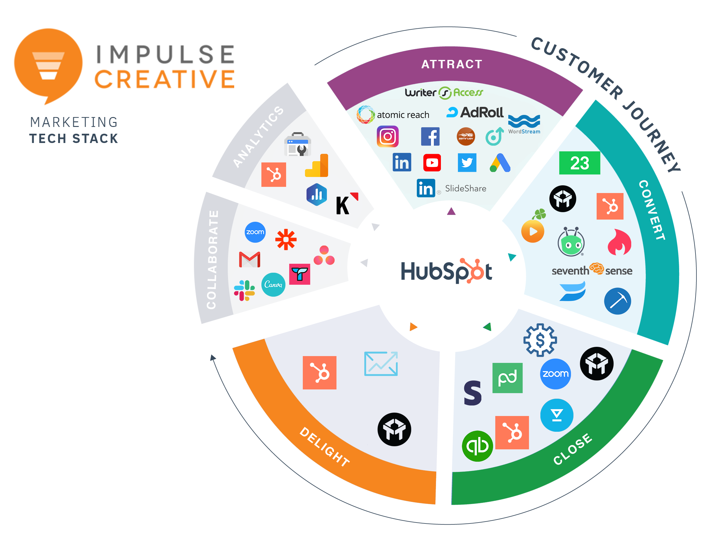 Impulse Creative Tech Stack